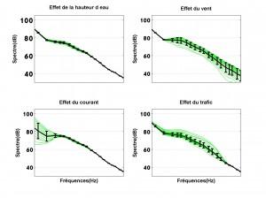 Sensibilité de 4 paramètres environnementaux (hauteur d'eau, vitesse du vent, vitesse du courant et trafic) sur un spectre de bruit ambiant