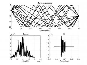 Réponse impulsionnelle du canal acoustique. En haut, rayons propres. En bas à gauche, spectre reçu. En bas à droite, signal temporel reçu.